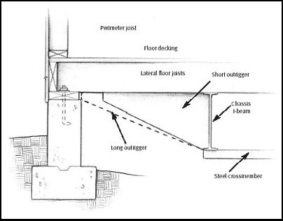 Types of building foundation archives building Home foundation types