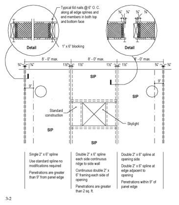 Sips Construction Details Sip Panel Energy Efficient